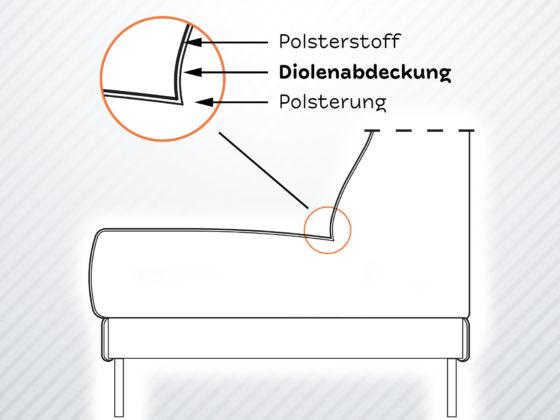 Sofaquerschnitt: Was ist eine Diolenabdeckung
