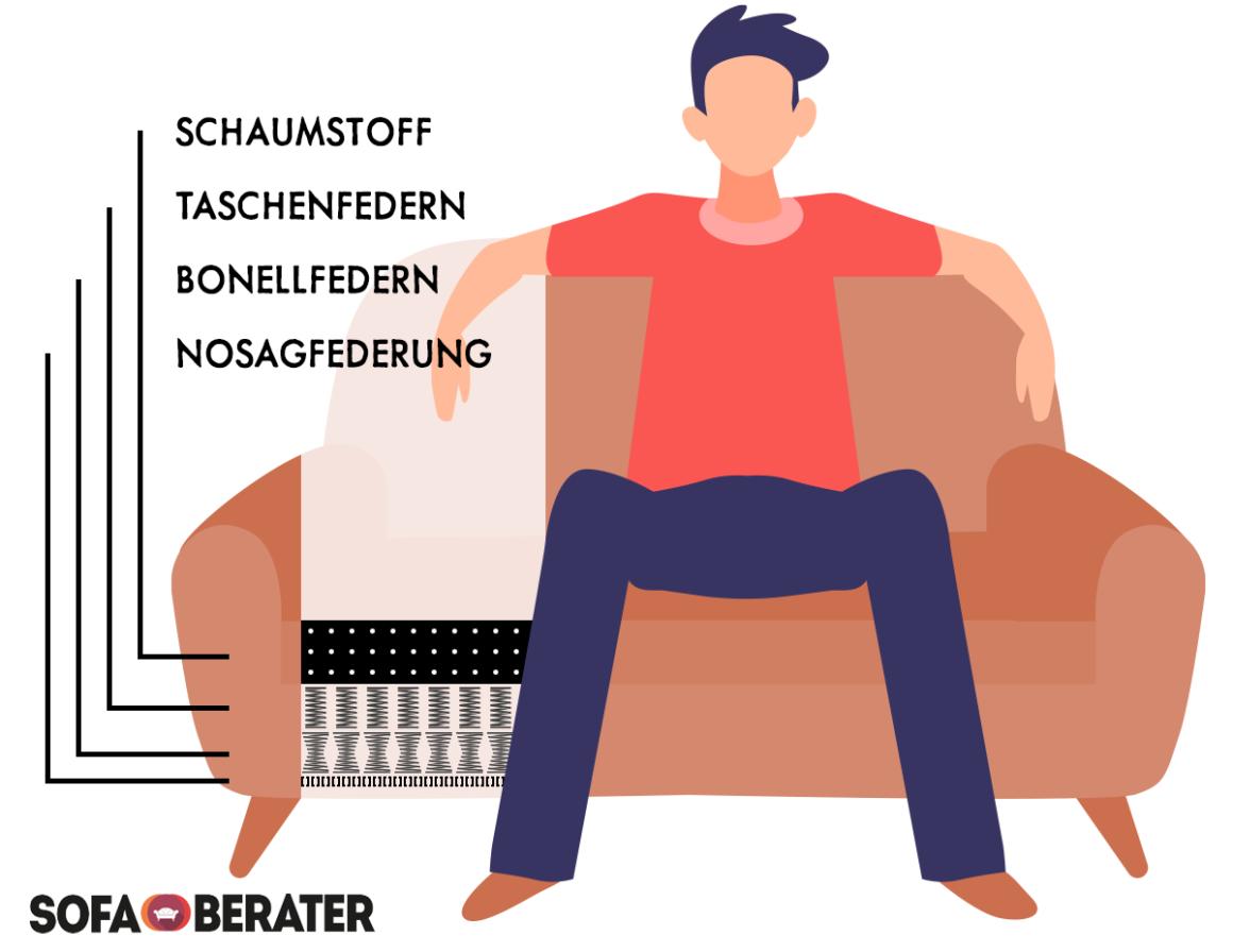 Sofaquerschnitt: Schaumstoff auf Taschenfedern, Bonellfedern und Nosagfederung