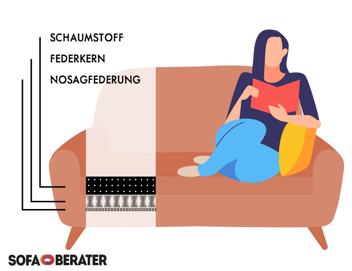 Sofaquerschnitt: Schaumstoff auf Federkern und Nosagfederung