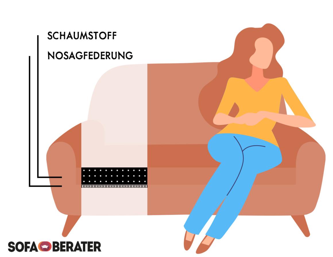 Sofaquerschnitt: Schaumstoff auf einer Nosagfederung